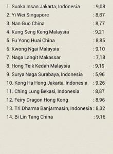 final result 2nd living world international lion dance championship 2014