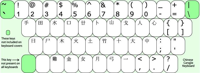 chinese_cangjie_keyboard