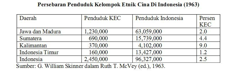 jumlah penduduk tionghoa di indonesia 2