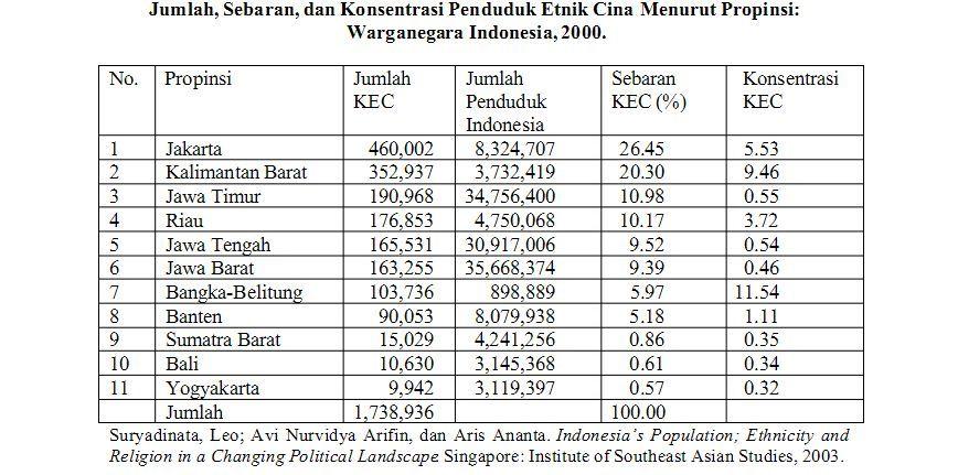 jumlah penduduk tionghoa di indonesia 3