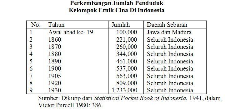 jumlah penduduk tionghoa di indonesia