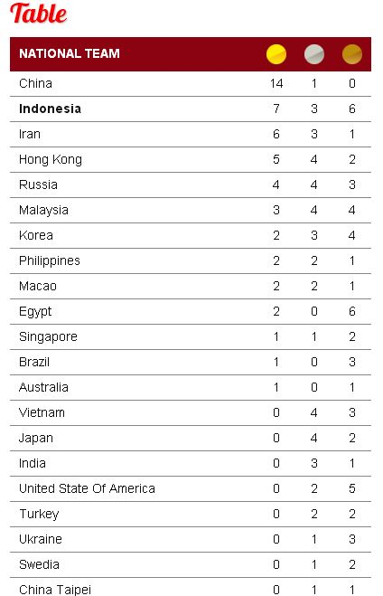 hasil kejuaran dunia wushu indonesia