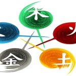 Mengenal 5 Elemen Dalam Fengshui