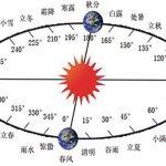 24 Nama Posisi Matahari Dalam Kalender Solar