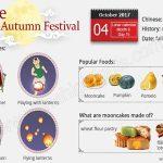 8 Santapan Populer Saat Festival Musim Gugur