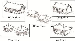 Tipe Atap Tionghoa